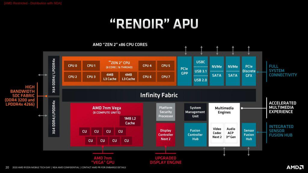 AMD-Ryzen-4000-Renoir-APU-Block-Diagram-scaled